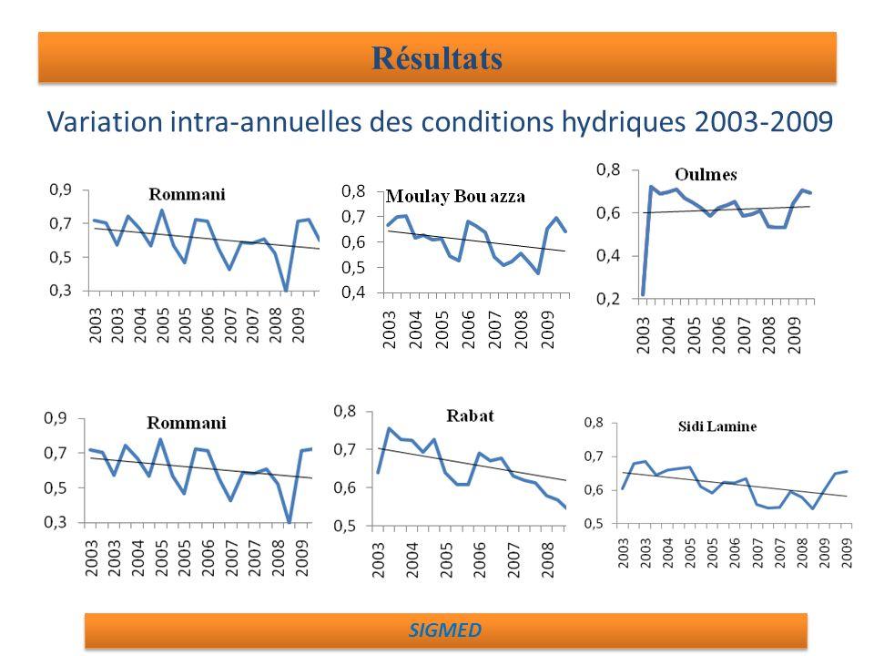 Résultats Variation intra-annuelles des conditions hydriques 2003-2009 SIGMED