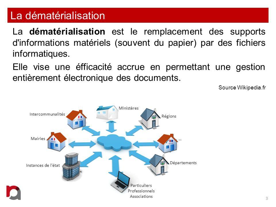 La dématérialisation La dématérialisation est le remplacement des supports d'informations matériels (souvent du papier) par des fichiers informatiques