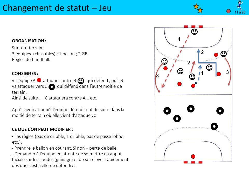 Changement de statut – Jeu ORGANISATION : Sur tout terrain 3 équipes (chasubles) ; 1 ballon ; 2 GB Règles de handball.