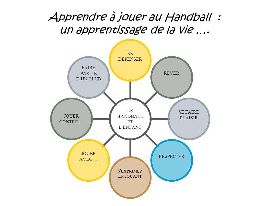 LE HANDBALL ET L ENFANT SE DEPENSER REVER SE FAIRE PLAISIR RESPECTER S EXPRIMER EN JOUANT JOUER AVEC … JOUER CONTRE … FAIRE PARTIE D UN CLUB Apprendre à jouer au Handball : un apprentissage de la vie ….