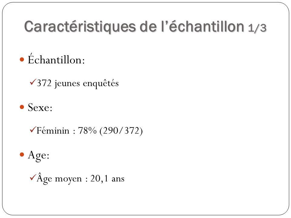 Caractéristiques de léchantillon 1/3 Échantillon: 372 jeunes enquêtés Sexe: Féminin : 78% (290/372) Age: Âge moyen : 20,1 ans