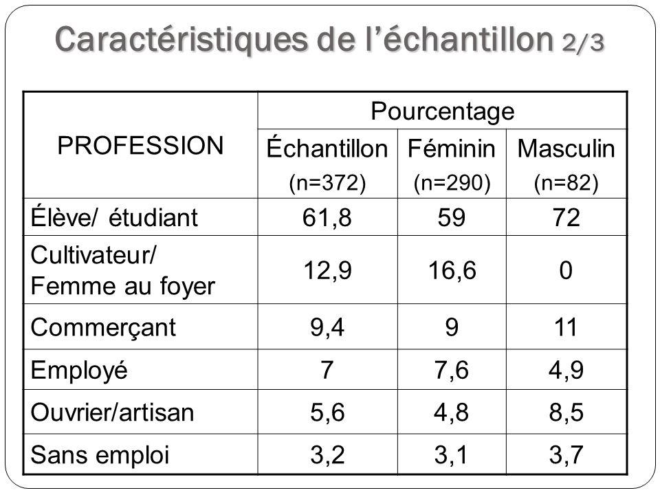Caractéristiques de léchantillon 2/3 PROFESSION Pourcentage Échantillon (n=372) Féminin (n=290) Masculin (n=82) Élève/ étudiant61,85972 Cultivateur/ F
