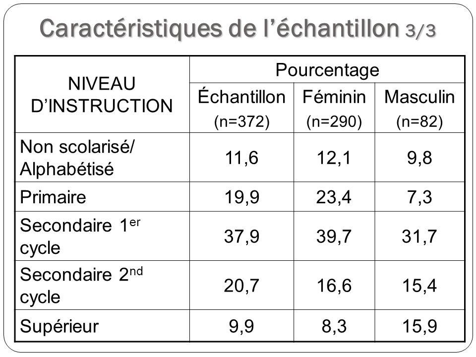 Caractéristiques de léchantillon 3/3 NIVEAU DINSTRUCTION Pourcentage Échantillon (n=372) Féminin (n=290) Masculin (n=82) Non scolarisé/ Alphabétisé 11
