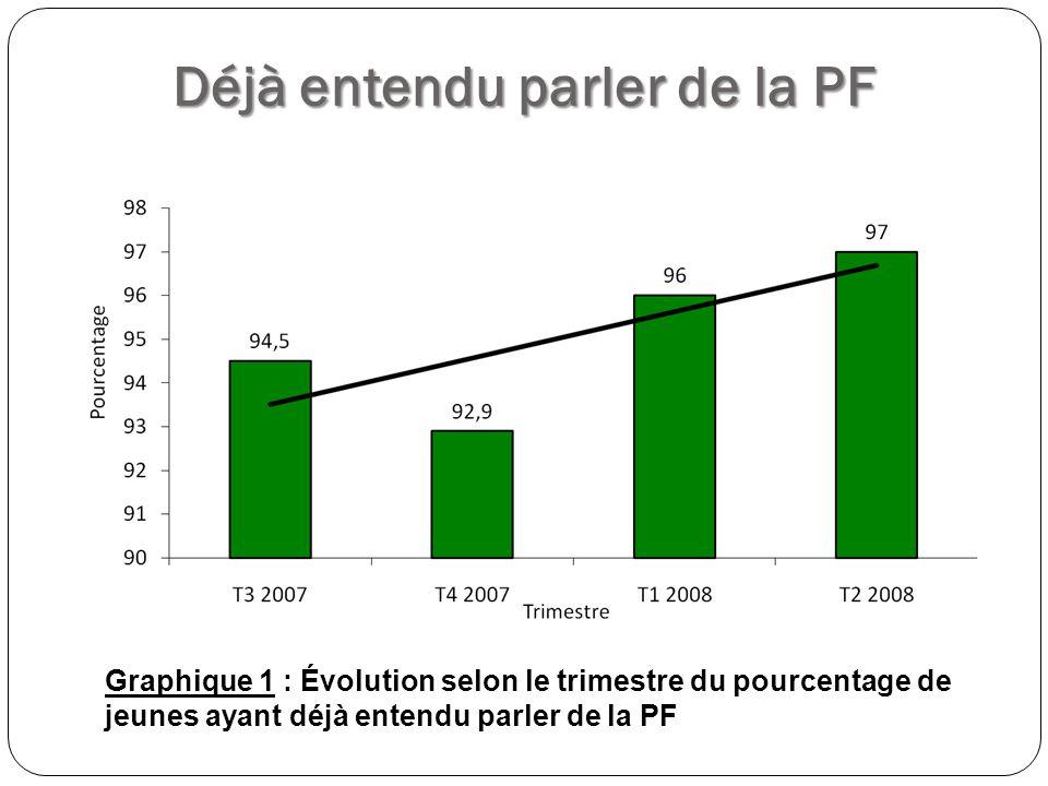 Déjà entendu parler de la PF Graphique 1 : Évolution selon le trimestre du pourcentage de jeunes ayant déjà entendu parler de la PF