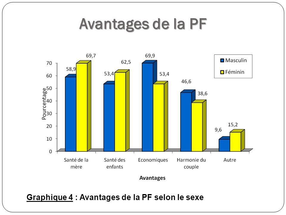Avantages de la PF Graphique 4 : Avantages de la PF selon le sexe