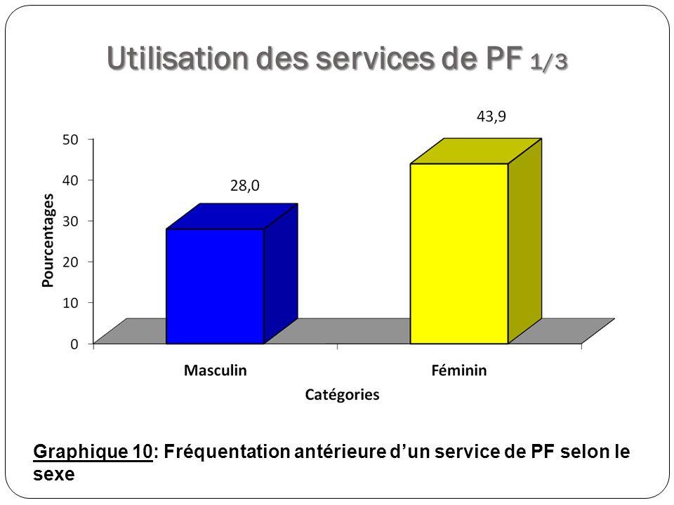 Utilisation des services de PF 1/3 Graphique 10: Fréquentation antérieure dun service de PF selon le sexe