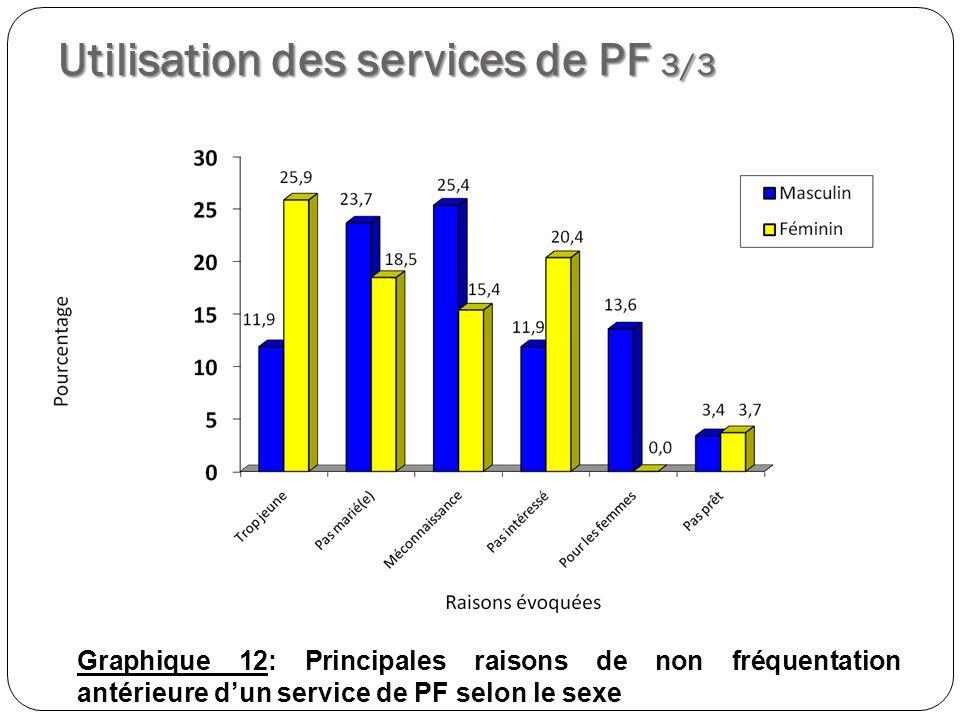 Utilisation des services de PF 3/3 Graphique 12: Principales raisons de non fréquentation antérieure dun service de PF selon le sexe