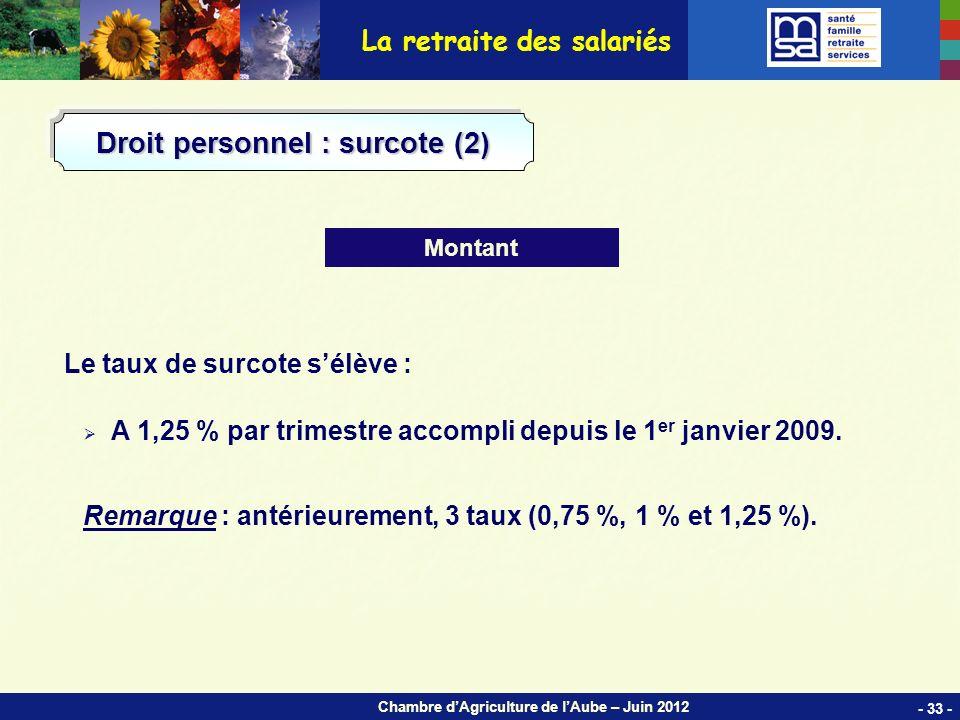 Chambre dAgriculture de lAube – Juin 2012 Le taux de surcote sélève : A 1,25 % par trimestre accompli depuis le 1 er janvier 2009.