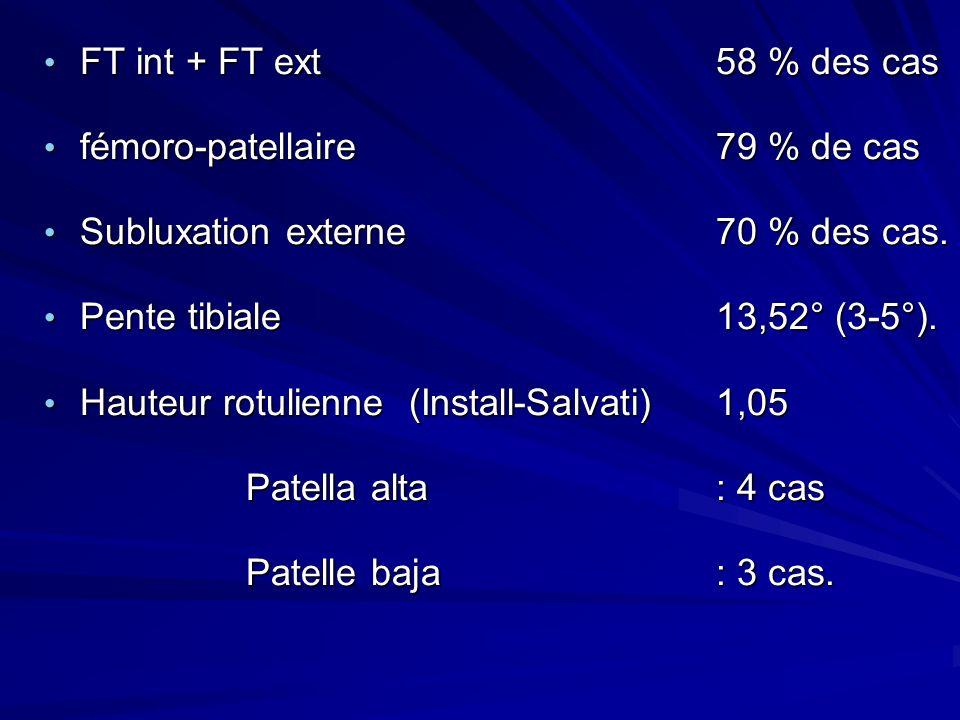 FT int + FT ext58 % des cas FT int + FT ext58 % des cas fémoro-patellaire 79 % de cas fémoro-patellaire 79 % de cas Subluxation externe70 % des cas. S