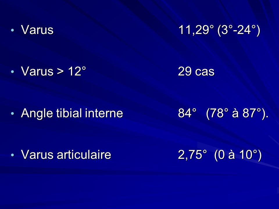 Varus11,29° (3°-24°) Varus11,29° (3°-24°) Varus > 12° 29 cas Varus > 12° 29 cas Angle tibial interne 84° (78° à 87°). Angle tibial interne 84° (78° à
