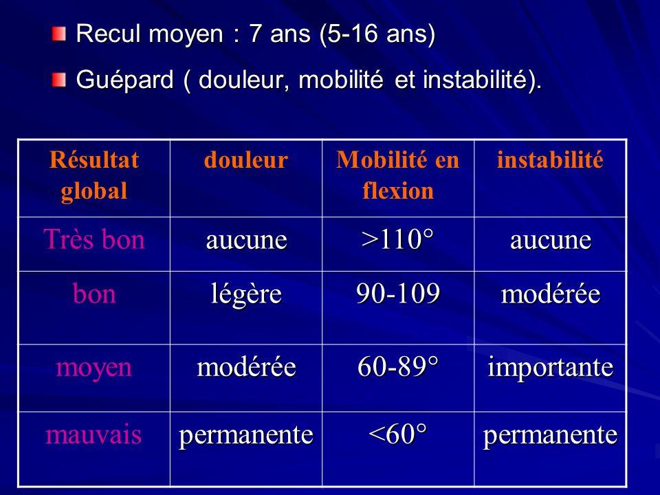 Recul moyen : 7 ans (5-16 ans) Guépard ( douleur, mobilité et instabilité). Résultat global douleurMobilité en flexion instabilité Très bonaucune>110°
