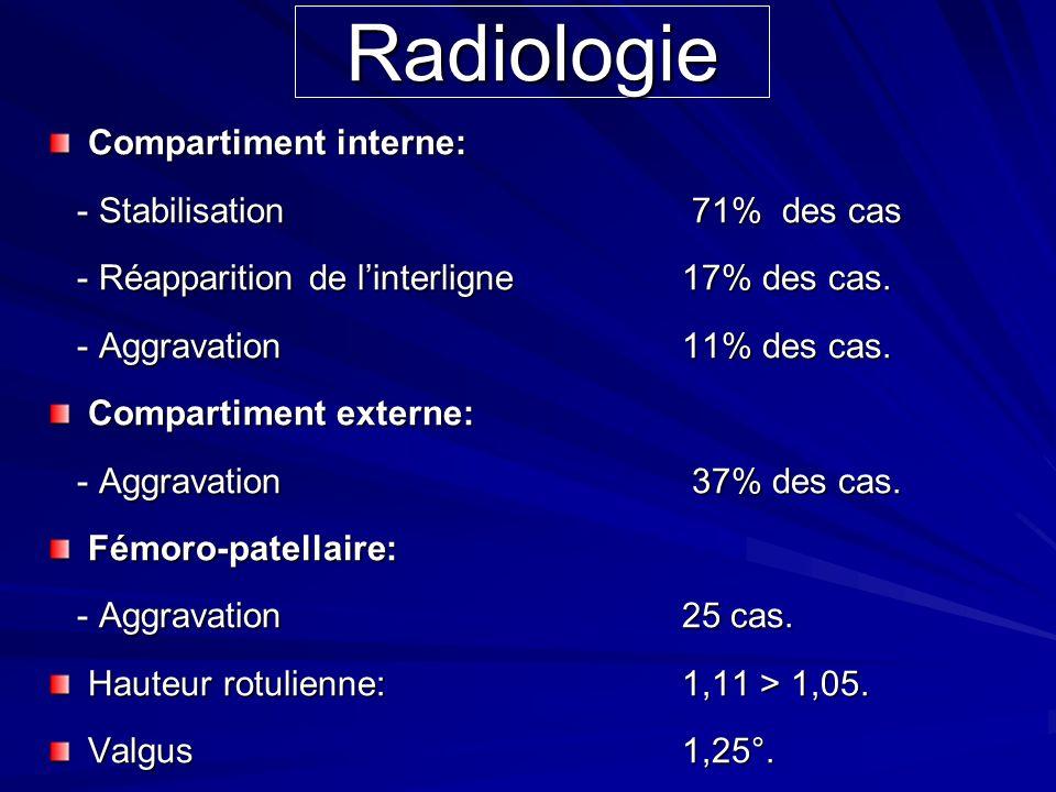 Compartiment interne: - Stabilisation 71% des cas - Stabilisation 71% des cas - Réapparition de linterligne 17% des cas. - Réapparition de linterligne