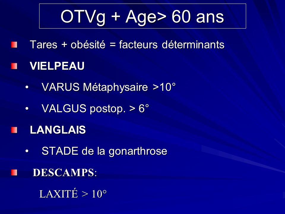 OTVg + Age> 60 ans Tares + obésité = facteurs déterminants VIELPEAU VARUS Métaphysaire >10°VARUS Métaphysaire >10° VALGUS postop. > 6°VALGUS postop. >