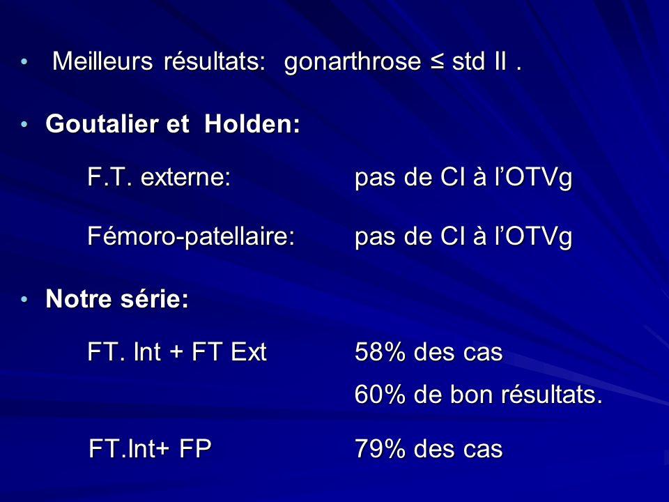 Meilleurs résultats: gonarthrose std II. Meilleurs résultats: gonarthrose std II. Goutalier et Holden: Goutalier et Holden: F.T. externe:pas de CI à l
