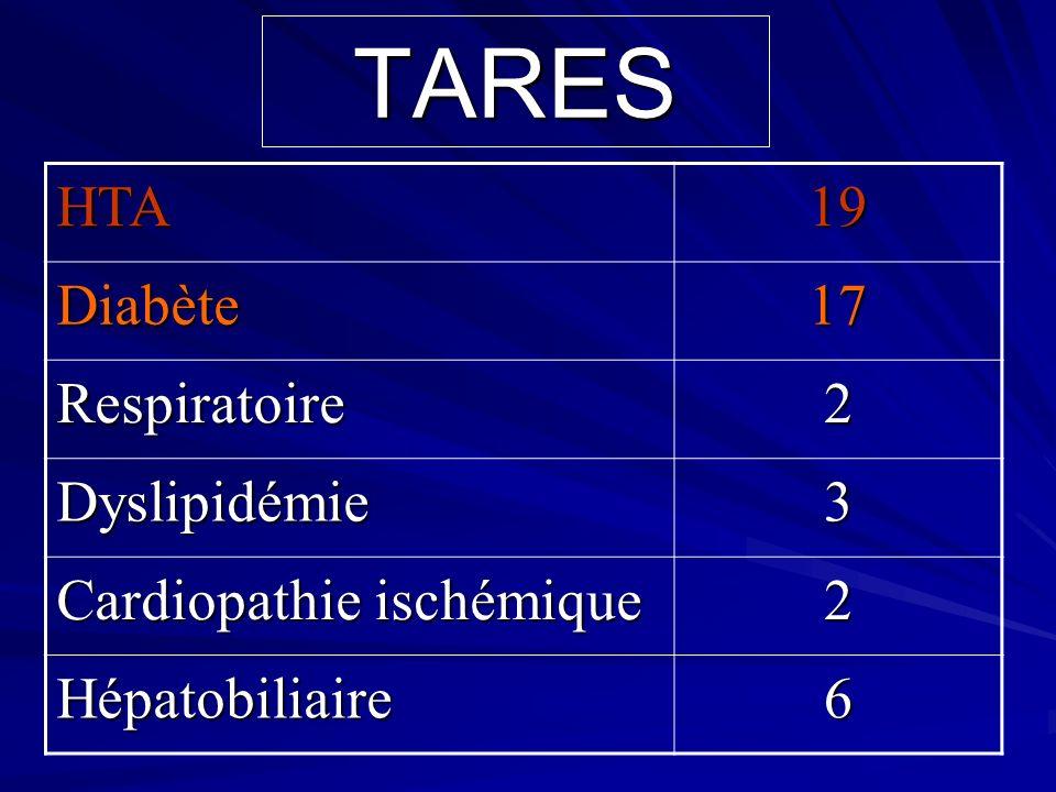 Recul moyen : 7 ans (5-16 ans) Guépard ( douleur, mobilité et instabilité).