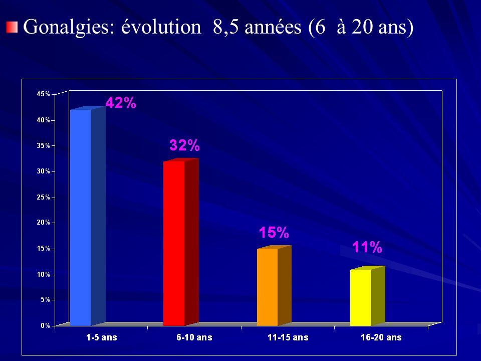 Nombre2 ans5 ansDernier recul Goutalier9390 %71 % (à 10 ans) Isall8385 %74 % Coventry5884 %67,5 % (10 ans) Bermann9687 %57 % (15 ans) OTVg Stade 2