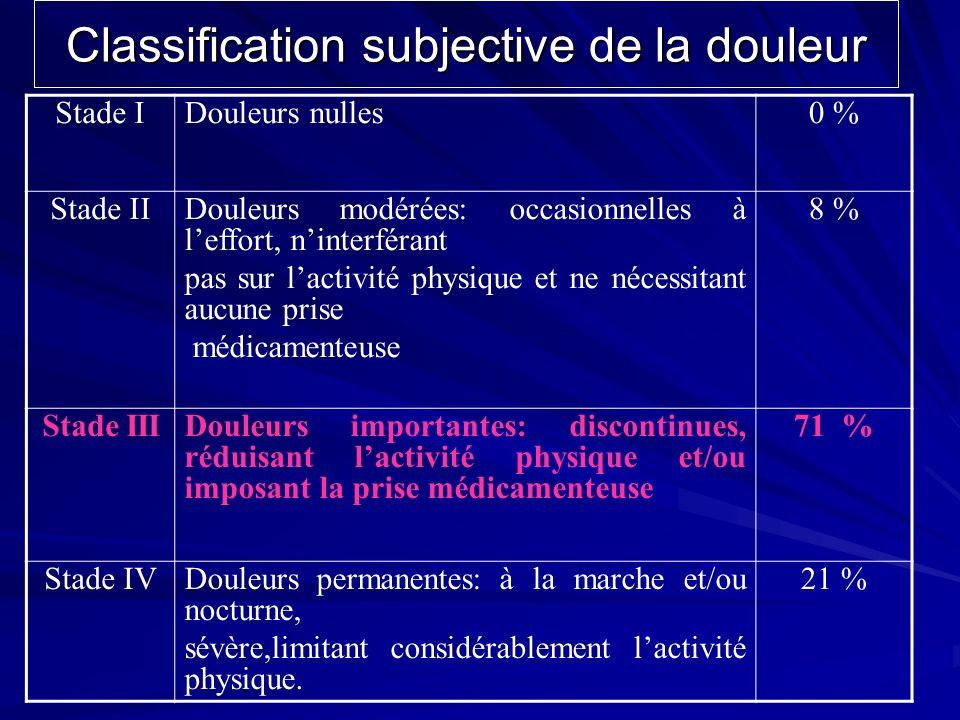 Classification subjective de la douleur Stade IDouleurs nulles0 % Stade IIDouleurs modérées: occasionnelles à leffort, ninterférant pas sur lactivité