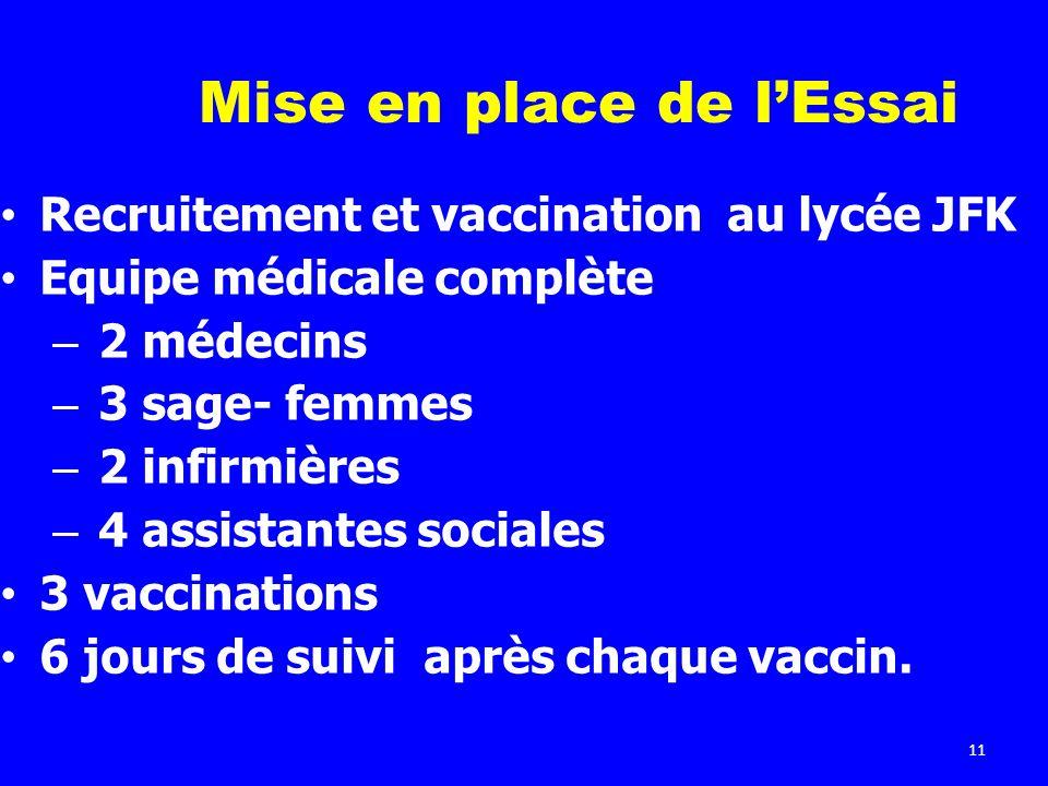 11 Mise en place de lEssai Recruitement et vaccination au lycée JFK Equipe médicale complète – 2 médecins – 3 sage- femmes – 2 infirmières – 4 assista