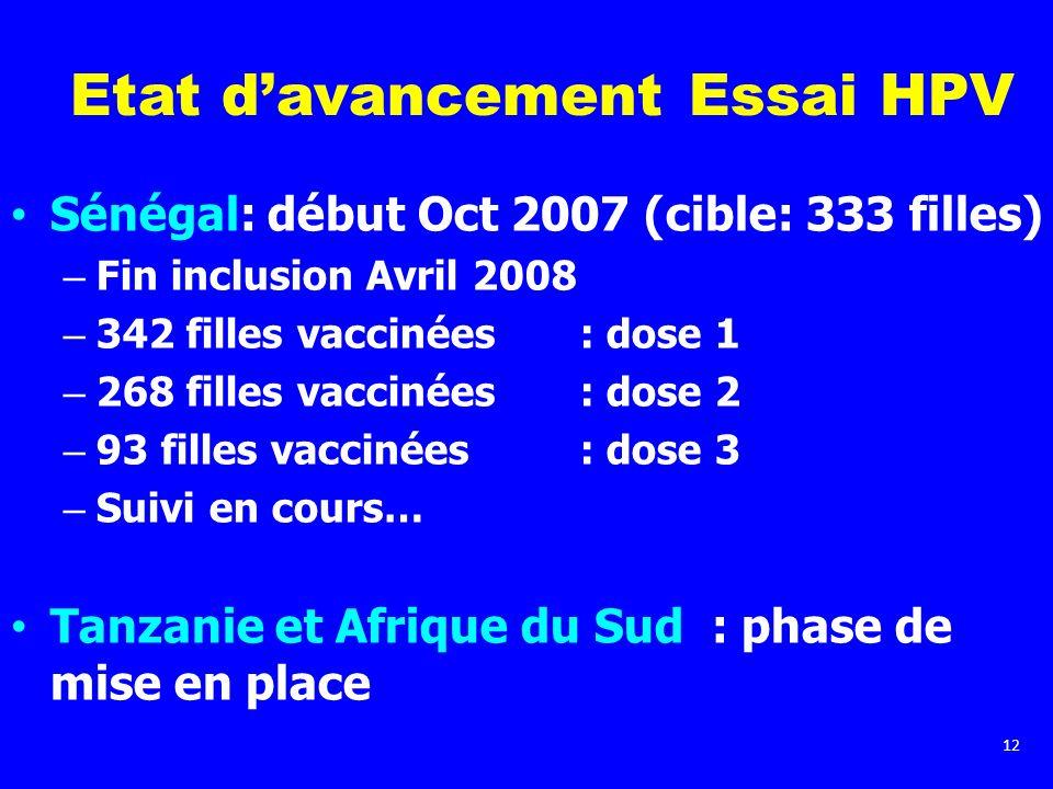 12 Etat davancement Essai HPV Sénégal: début Oct 2007 (cible: 333 filles) – Fin inclusion Avril 2008 – 342 filles vaccinées : dose 1 – 268 filles vacc