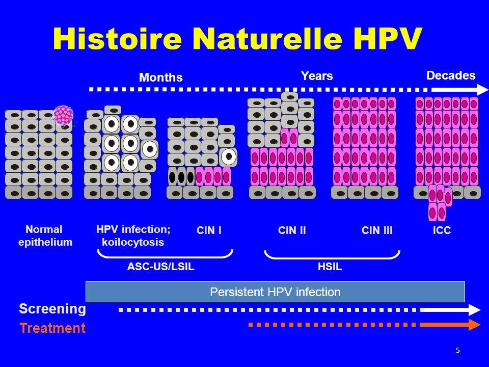 6 Objectifs Principaux Evaluer les réponses en anticorps (ELISA) anti-HPV-16 et anti-HPV-18 au mois 7 chez des sujets âgés de 15 à 25 ans et chez des sujets âgés de 10 à 14 ans.