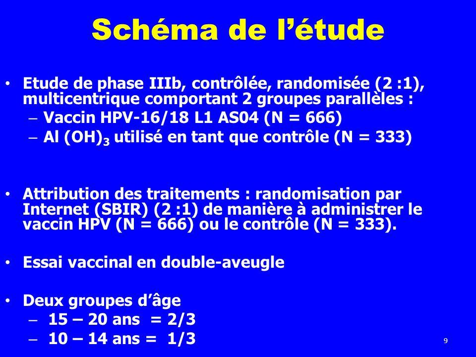 9 Schéma de létude Etude de phase IIIb, contrôlée, randomisée (2 :1), multicentrique comportant 2 groupes parallèles : – Vaccin HPV-16/18 L1 AS04 (N =