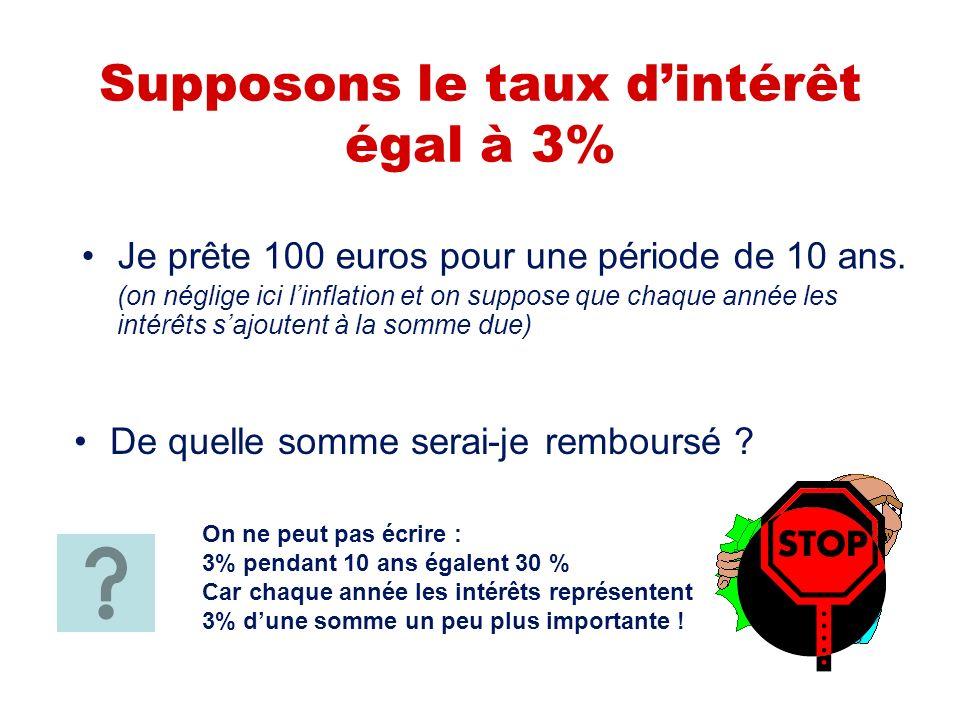 Supposons le taux dintérêt égal à 3% Je prête 100 euros pour une période de 10 ans.
