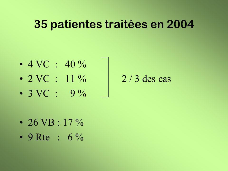 35 patientes traitées en 2004 4 VC : 40 % 2 VC : 11 % 2 / 3 des cas 3 VC : 9 % 26 VB : 17 % 9 Rte : 6 %