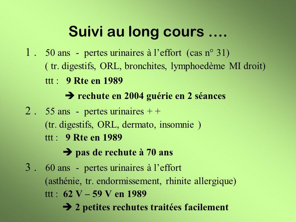Suivi au long cours …. 1. 50 ans - pertes urinaires à leffort (cas n° 31) ( tr. digestifs, ORL, bronchites, lymphoedème MI droit) ttt : 9 Rte en 1989