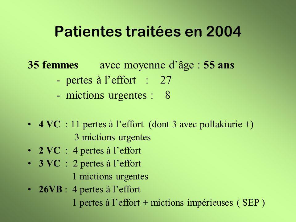 Patientes traitées en 2004 35 femmes avec moyenne dâge : 55 ans - pertes à leffort : 27 - mictions urgentes : 8 4 VC : 11 pertes à leffort (dont 3 ave
