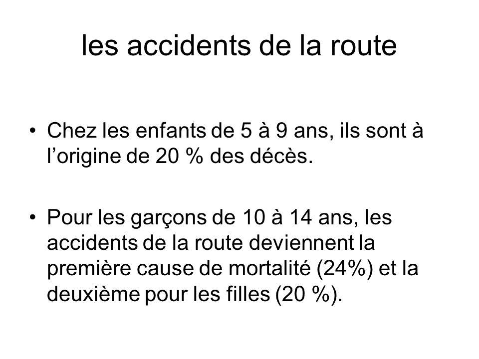 les accidents de la route Chez les enfants de 5 à 9 ans, ils sont à lorigine de 20 % des décès.