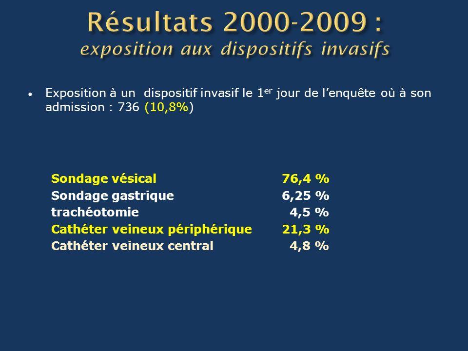 Exposition à un dispositif invasif le 1 er jour de lenquête où à son admission : 736 (10,8%) Sondage vésical 76,4 % Sondage gastrique 6,25 % trachéotomie 4,5 % Cathéter veineux périphérique 21,3 % Cathéter veineux central 4,8 %