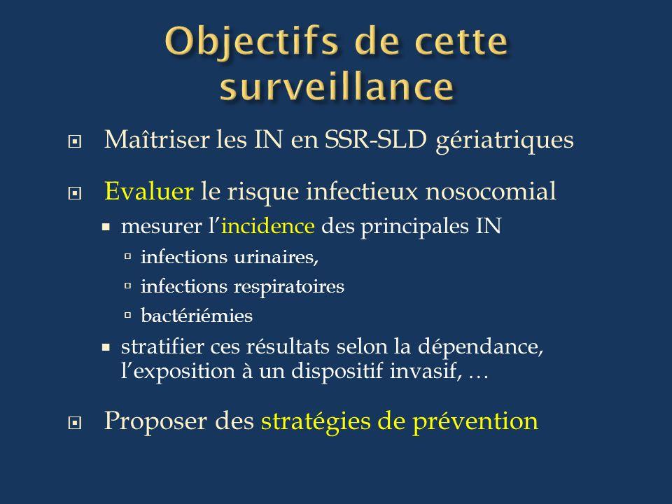 Maîtriser les IN en SSR-SLD gériatriques Evaluer le risque infectieux nosocomial mesurer lincidence des principales IN infections urinaires, infection