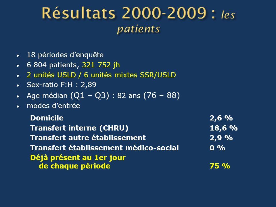 18 périodes denquête 6 804 patients, 321 752 jh 2 unités USLD / 6 unités mixtes SSR/USLD Sex-ratio F:H : 2,89 Age médian (Q1 – Q3) : 82 ans (76 – 88) modes dentrée Domicile2,6 % Transfert interne(CHRU)18,6 % Transfert autre établissement2,9 % Transfert établissement médico-social 0 % Déjà présent au 1er jour de chaque période 75 %