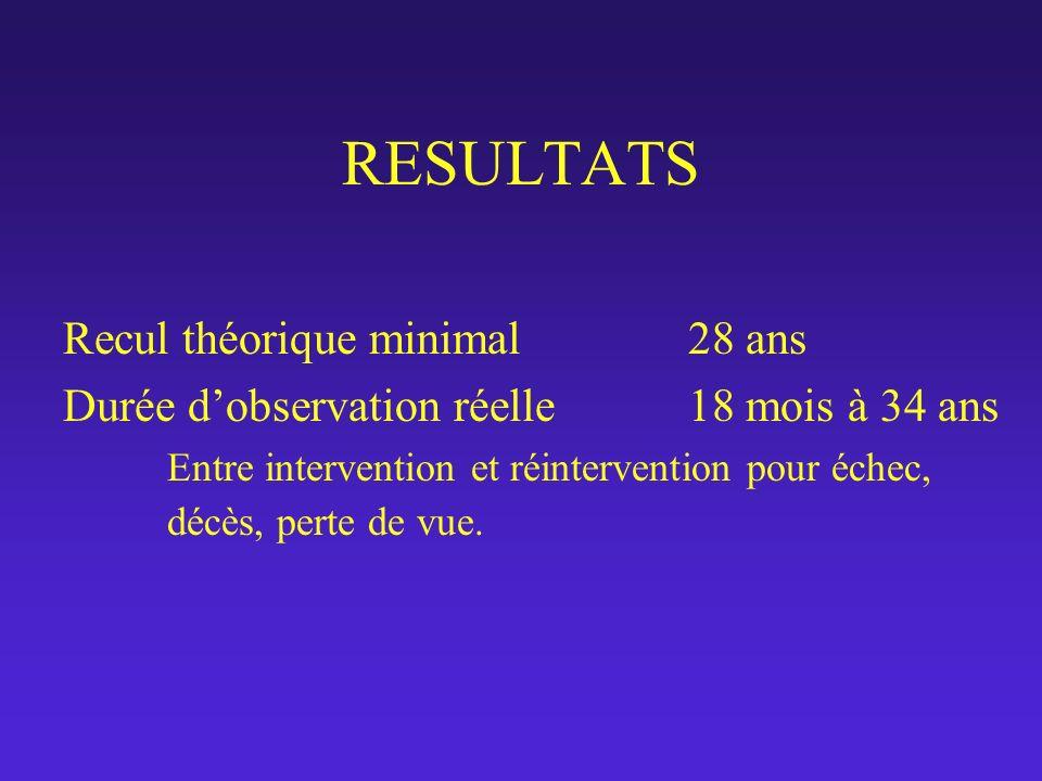 RESULTATS Recul théorique minimal28 ans Durée dobservation réelle18 mois à 34 ans Entre intervention et réintervention pour échec, décès, perte de vue