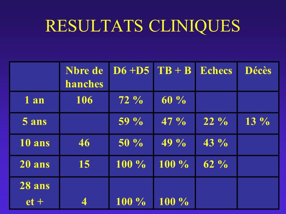 RESULTATS CLINIQUES Nbre de hanches D6 +D5TB + BEchecsDécès 1 an10672 %60 % 5 ans59 %47 %22 %13 % 10 ans4650 %49 %43 % 20 ans15100 % 62 % 28 ans et +4
