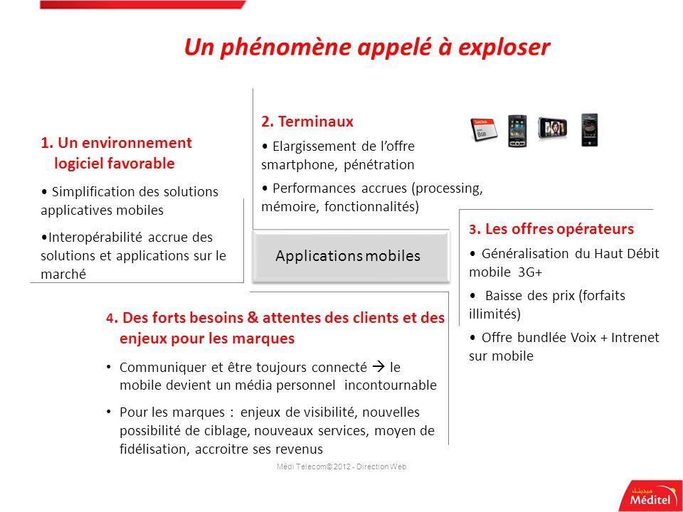 2. Terminaux Elargissement de loffre smartphone, pénétration Performances accrues (processing, mémoire, fonctionnalités) 1. Un environnement logiciel