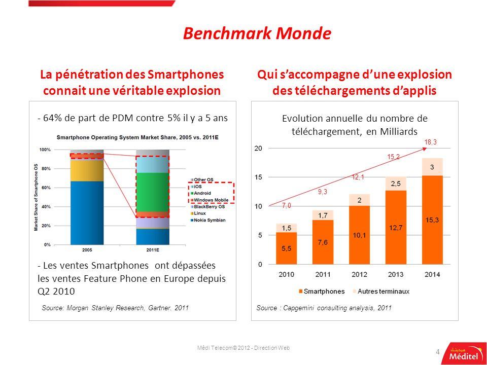 Benchmark Monde 4 La pénétration des Smartphones connait une véritable explosion Qui saccompagne dune explosion des téléchargements dapplis Source : 2