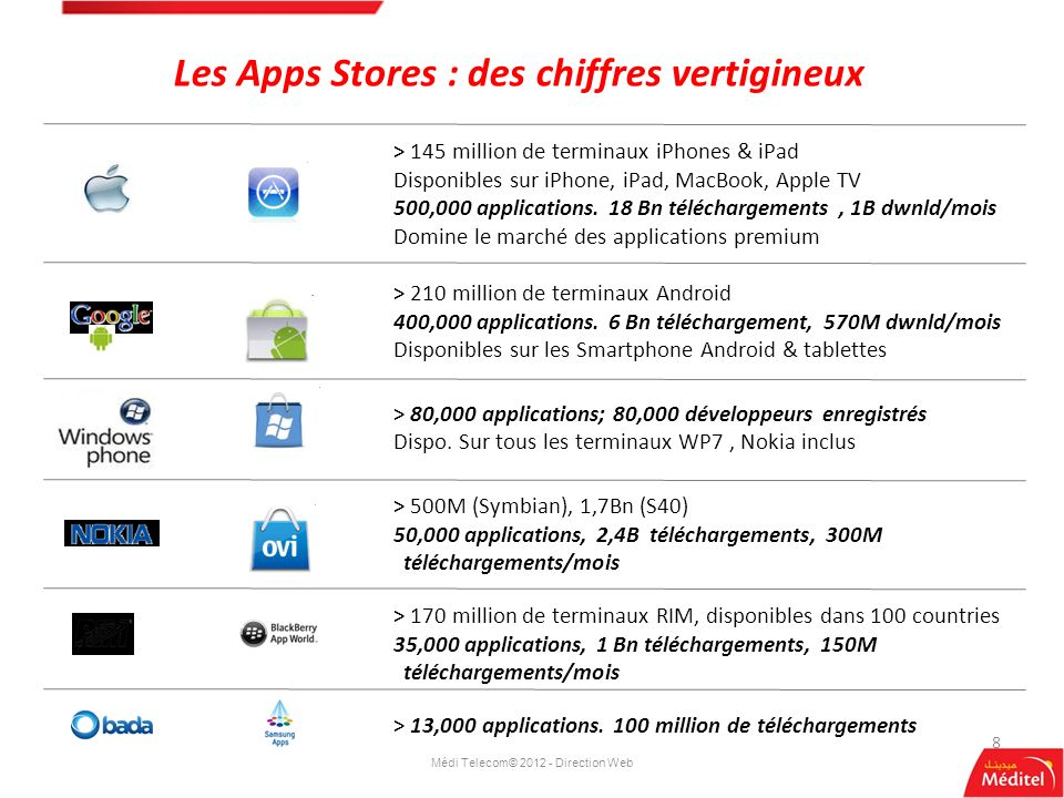 Médi Telecom© 2012 - Direction Web 8 Les Apps Stores : des chiffres vertigineux > 145 million de terminaux iPhones & iPad Disponibles sur iPhone, iPad