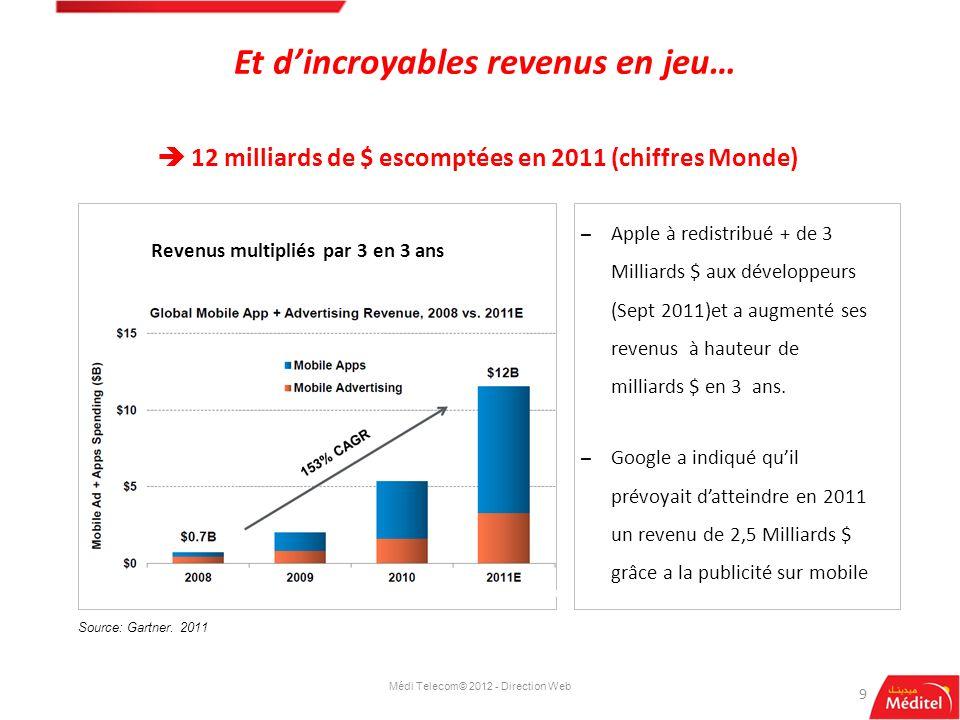 Et dincroyables revenus en jeu… 9 12 milliards de $ escomptées en 2011 (chiffres Monde) Source : 2010 Device long term forecasts, average scenario Méd