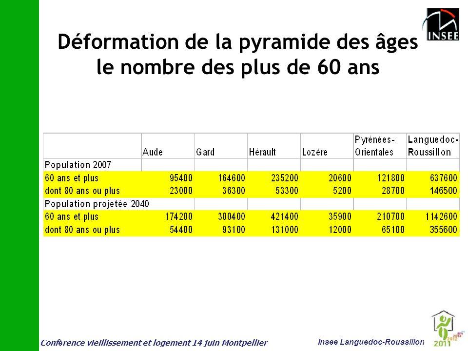 Conf é rence vieillissement et logement 14 juin Montpellier Insee Languedoc-Roussillon Déformation de la pyramide des âges le nombre des plus de 60 an