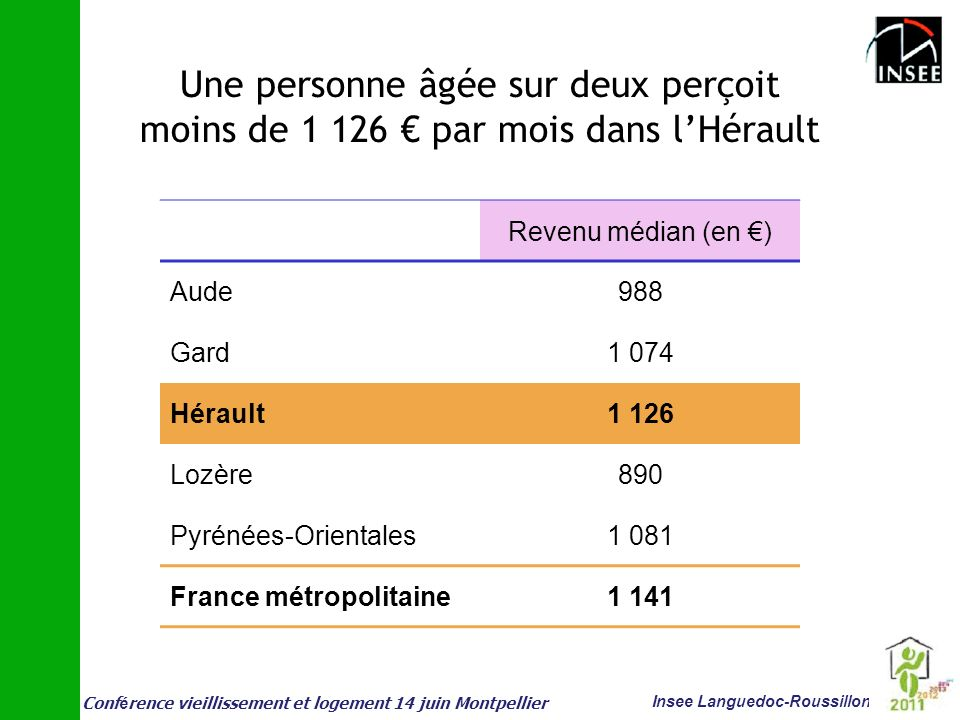 Conf é rence vieillissement et logement 14 juin Montpellier Insee Languedoc-Roussillon Une personne âgée sur deux perçoit moins de 1 126 par mois dans