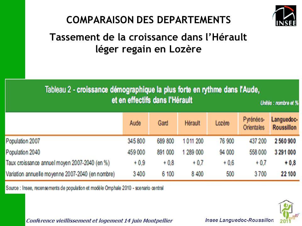 Conf é rence vieillissement et logement 14 juin Montpellier Insee Languedoc-Roussillon COMPARAISON DES DEPARTEMENTS Tassement de la croissance dans lH