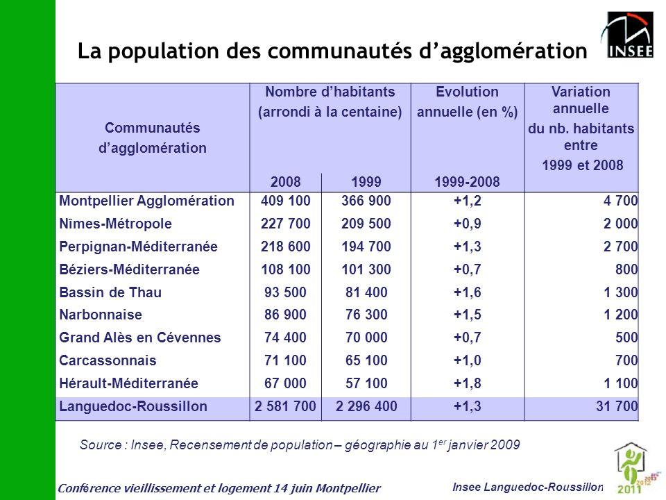 Conf é rence vieillissement et logement 14 juin Montpellier Insee Languedoc-Roussillon Communautés dagglomération Nombre dhabitants (arrondi à la cent