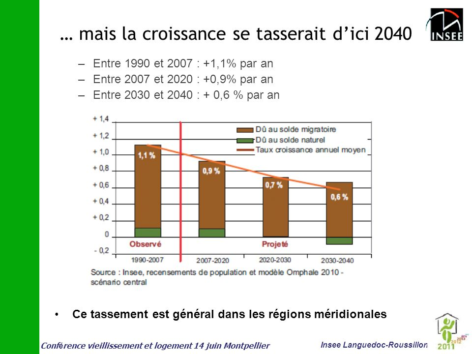 Conf é rence vieillissement et logement 14 juin Montpellier Insee Languedoc-Roussillon … mais la croissance se tasserait dici 2040 –Entre 1990 et 2007