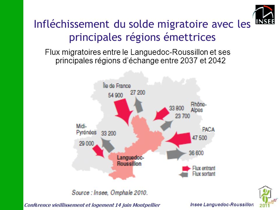 Conf é rence vieillissement et logement 14 juin Montpellier Insee Languedoc-Roussillon Infléchissement du solde migratoire avec les principales région