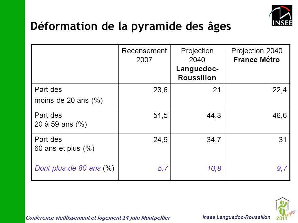 Conf é rence vieillissement et logement 14 juin Montpellier Insee Languedoc-Roussillon Déformation de la pyramide des âges Recensement 2007 Projection
