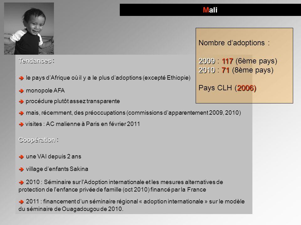 Mali Tendances Tendances : le pays dAfrique où il y a le plus dadoptions (excepté Ethiopie) monopole AFA procédure plutôt assez transparente mais, réc