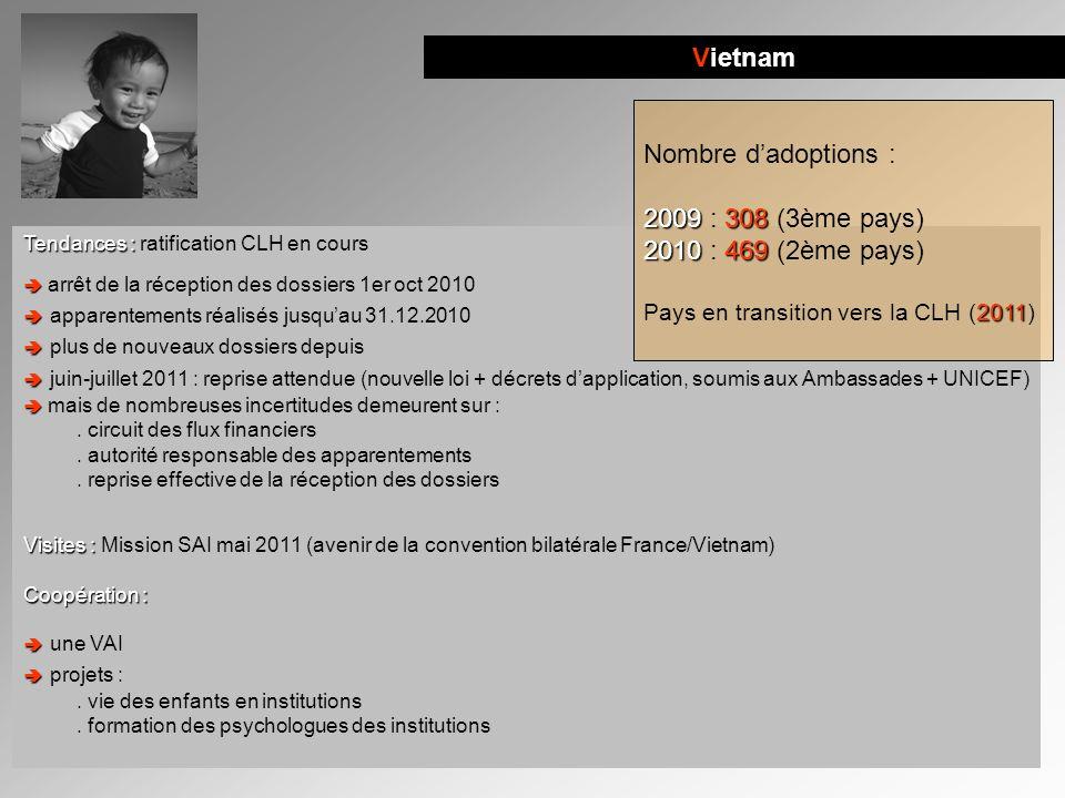 Vietnam Tendances : Tendances : ratification CLH en cours arrêt de la réception des dossiers 1er oct 2010 apparentements réalisés jusquau 31.12.2010 p