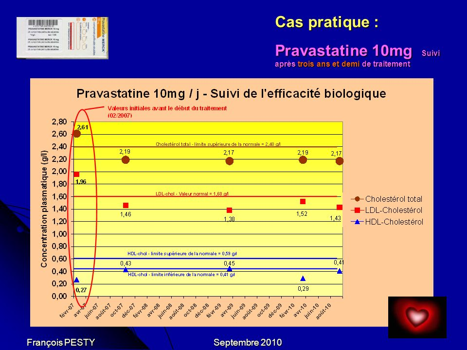Cas pratique : Pravastatine 10mg Suivi après trois ans et demi de traitement François PESTY Septembre 2010