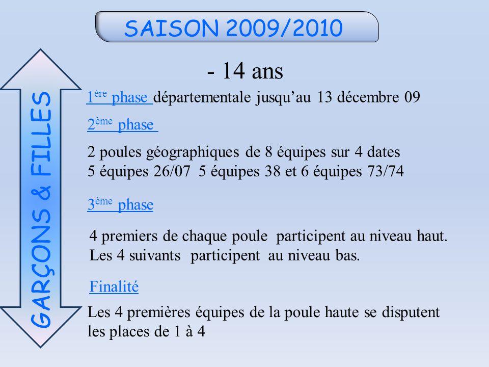 SAISON 2009/2010 - 14 ans GARÇONS & FILLES 1 ère phase départementale jusquau 13 décembre 09 3 ème phase 2 poules géographiques de 8 équipes sur 4 dates 5 équipes 26/07 5 équipes 38 et 6 équipes 73/74 4 premiers de chaque poule participent au niveau haut.